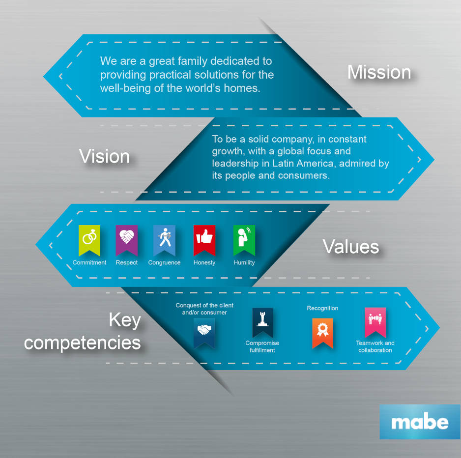 Our Business Areas | mabe